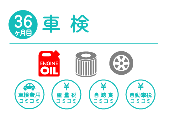 36か月目 車検 エンジンオイル・オイルエレメント・タイヤ交換込。車検費用、重量税、自賠責、自動車税コミコミ