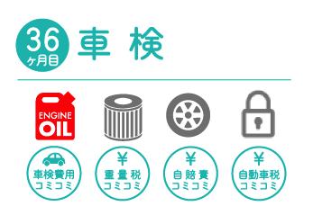 36か月目 車検 エンジンオイル・オイルエレメント・タイヤ交換・キーレス電池交換込。車検費用、重量税、自賠責、自動車税コミコミ